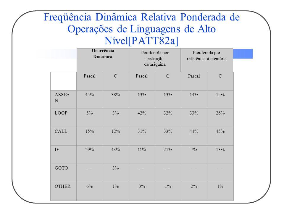 Freqüência Dinâmica Relativa Ponderada de Operações de Linguagens de Alto Nível[PATT82a]